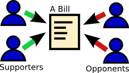 Diagram of bill supporters