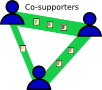 diagram of a co-supporting network where the edges correspond to the number of shared bills