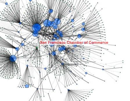 Closeup of SF 2008 political contribution network