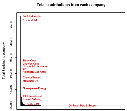plot of company totals