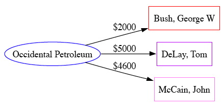 example graph constructed from contribution records