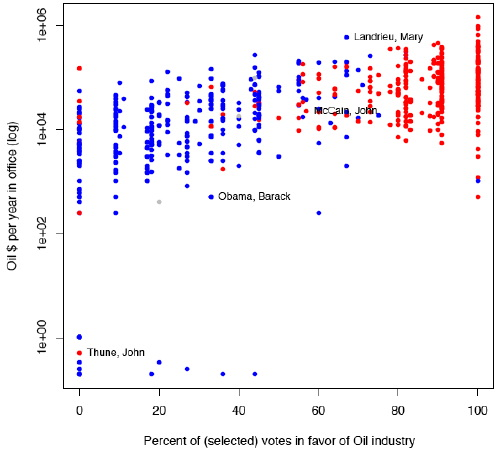 plot of correlations between contributions, party, and vote scores