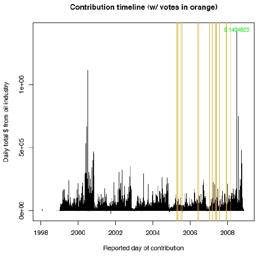 Timeline of contributions