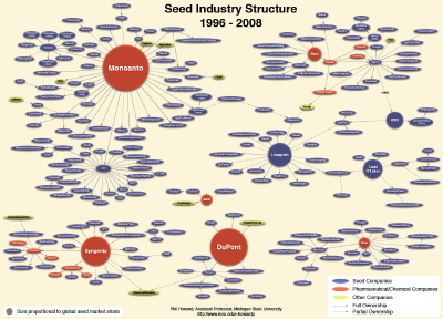 Phil Howard's network map of seed company ownership