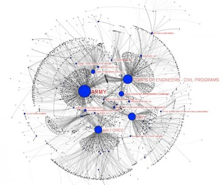 Network map of Dept. of Defense related Recovery Act contracts