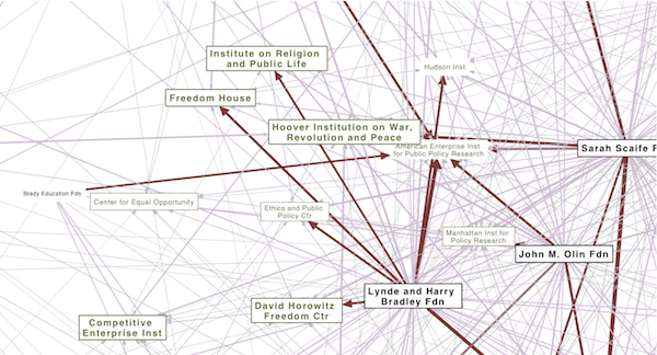 close up of right-wing funding network diagram