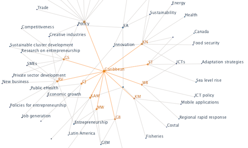 Caribbean researchers keyword network in ManyEyes tool