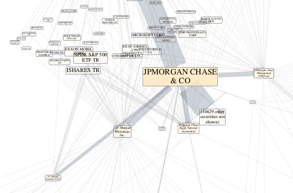Image of J.P. Morgan Chase &#038; Co's Q42010 security ownership network