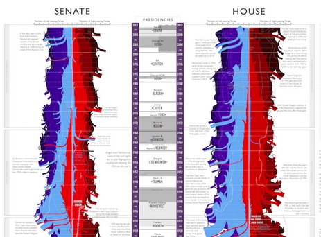 XKCD's congress polarization timeline